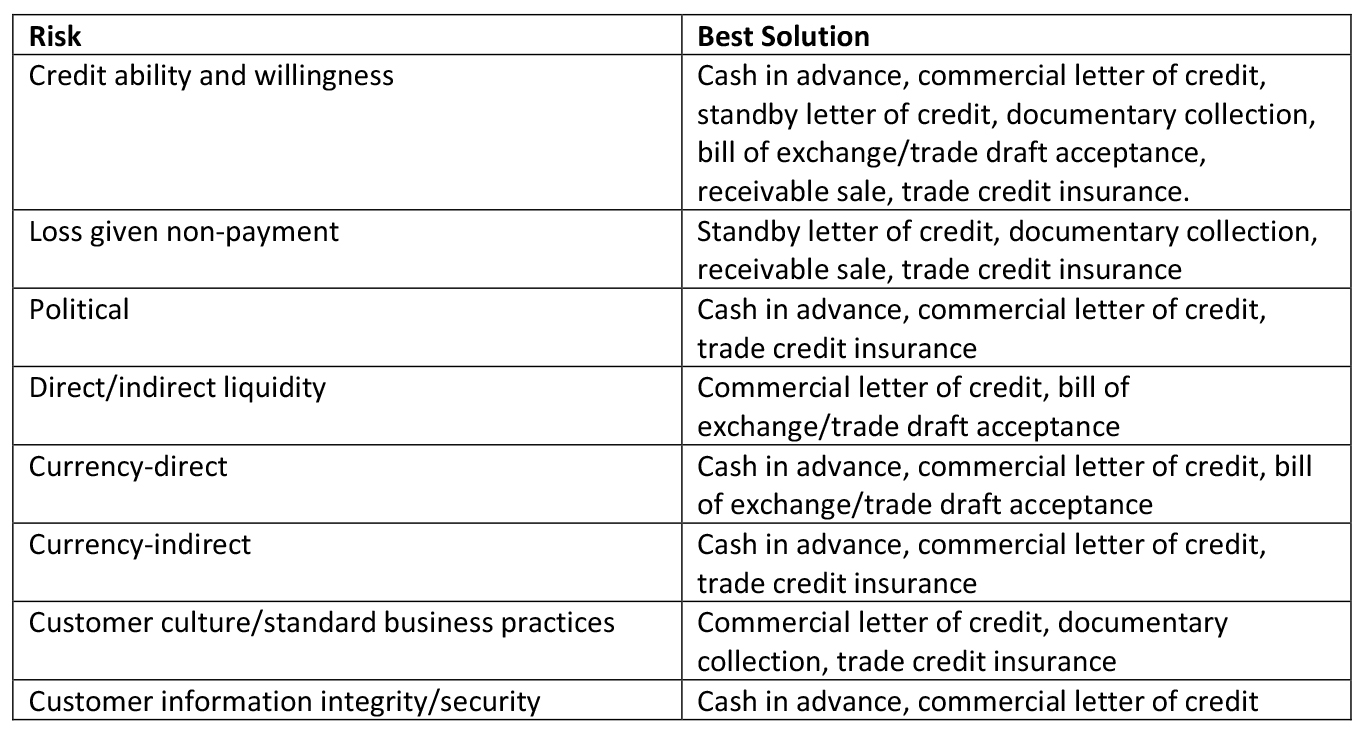 Loy's breakdown of the best approach to getting paid faster depending on the risk situation