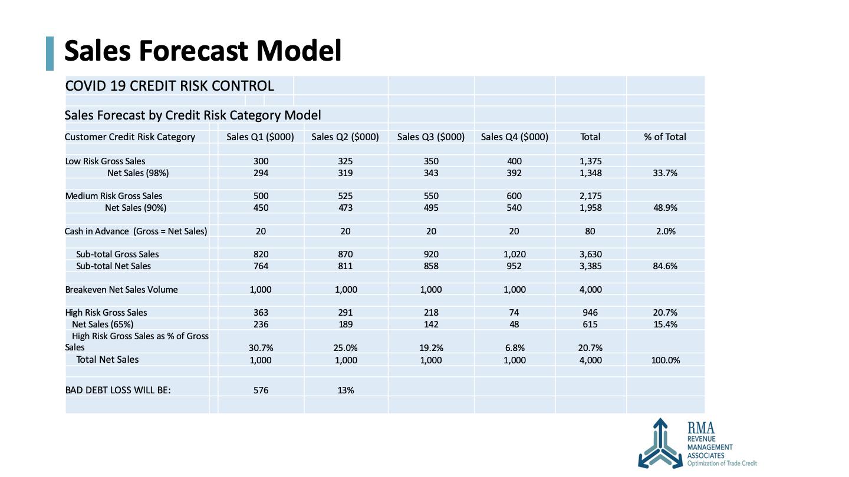 Sales Forecast Model