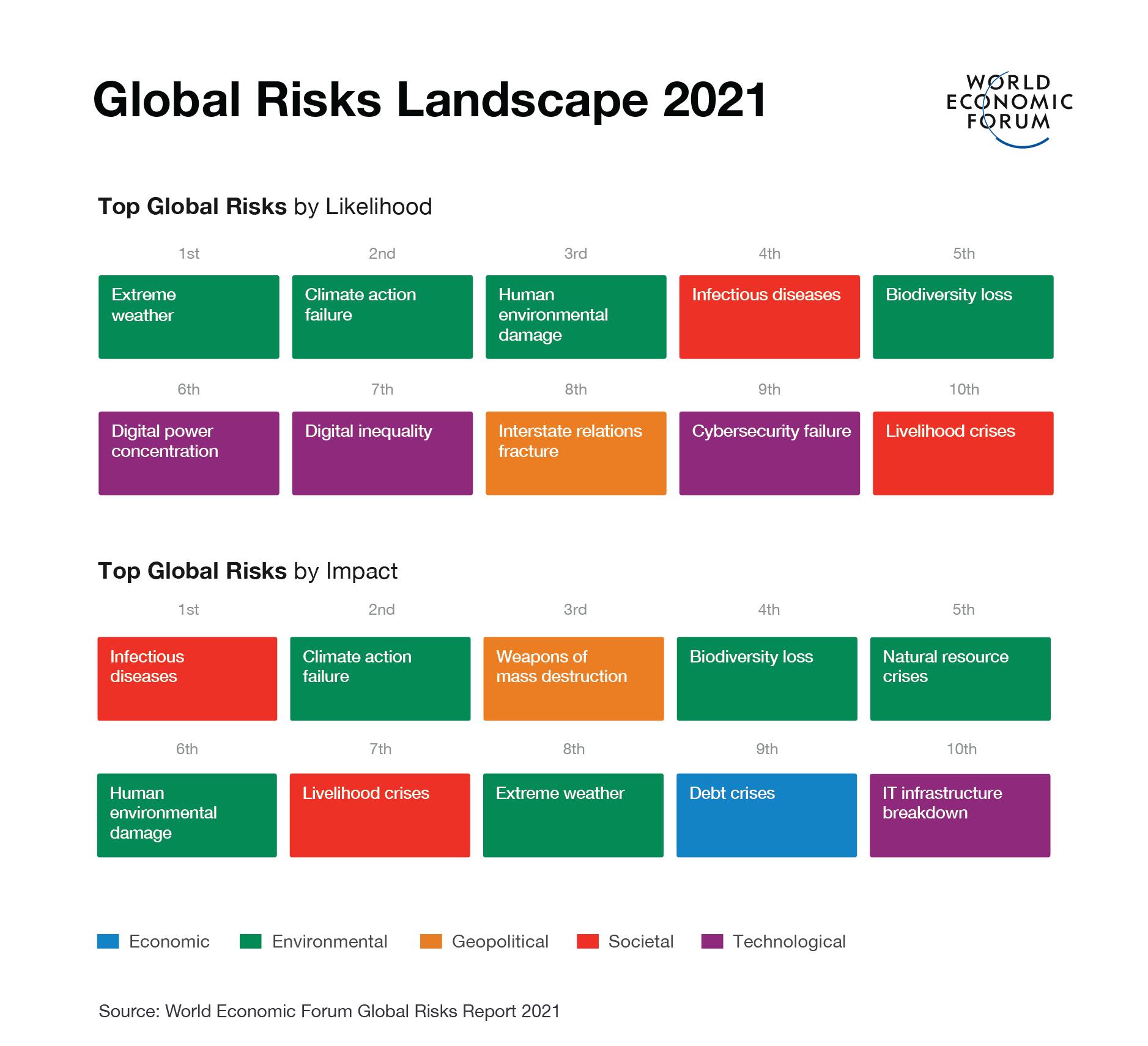 Global Risks Landscape - 2021