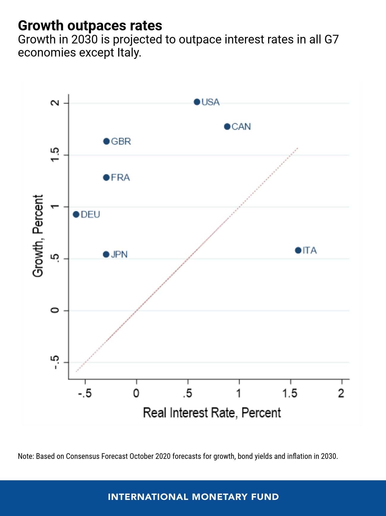 Growth in 2030 is projected to outpace interest rates in all G7 economies except Italy